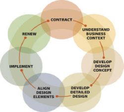 7-Step Designing for Agility