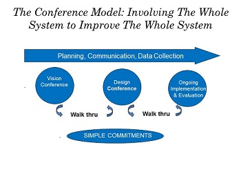 Axelrod Conference Model (reduced)
