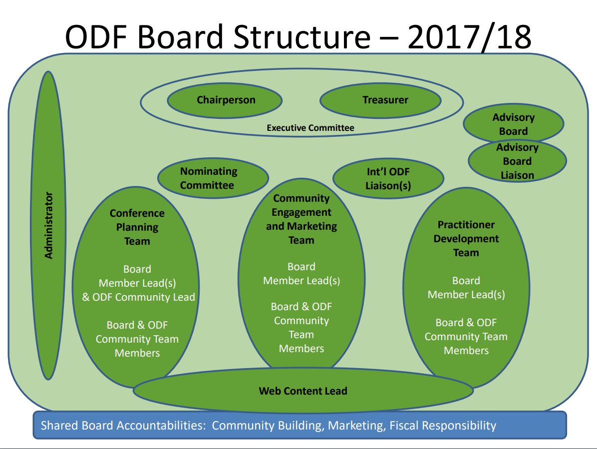 2017-18-board-structure